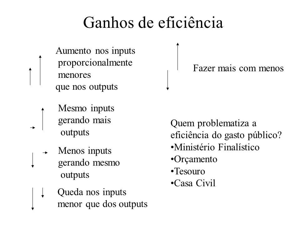 Ganhos de eficiência Aumento nos inputs proporcionalmente menores que nos outputs Fazer mais com menos Mesmo inputs gerando mais outputs Menos inputs