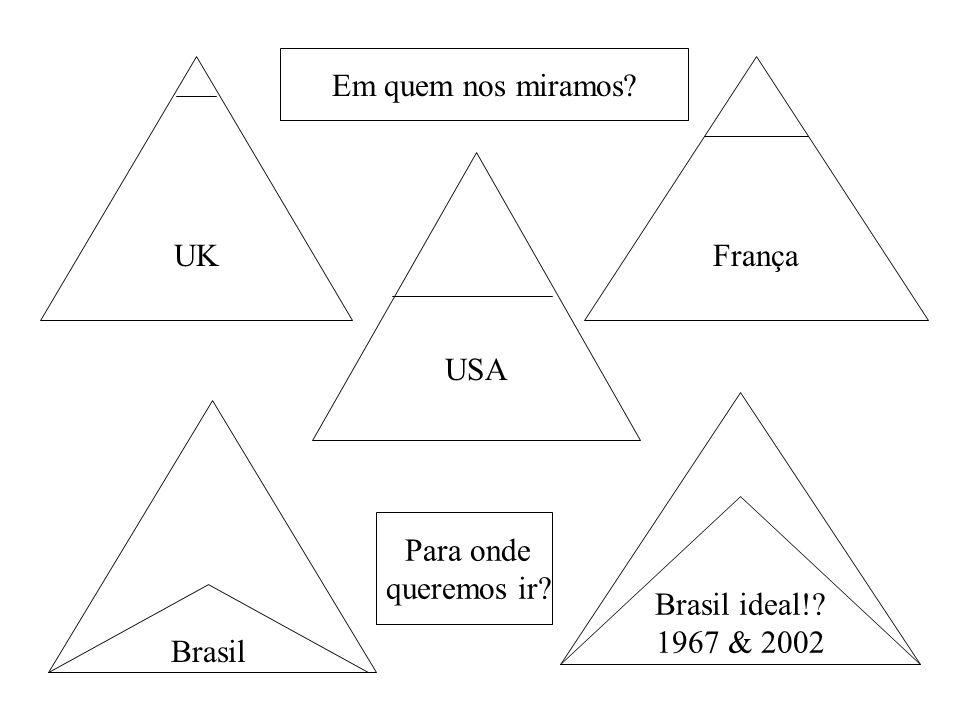 USA França UK Brasil ideal!? 1967 & 2002 Brasil Em quem nos miramos? Para onde queremos ir?