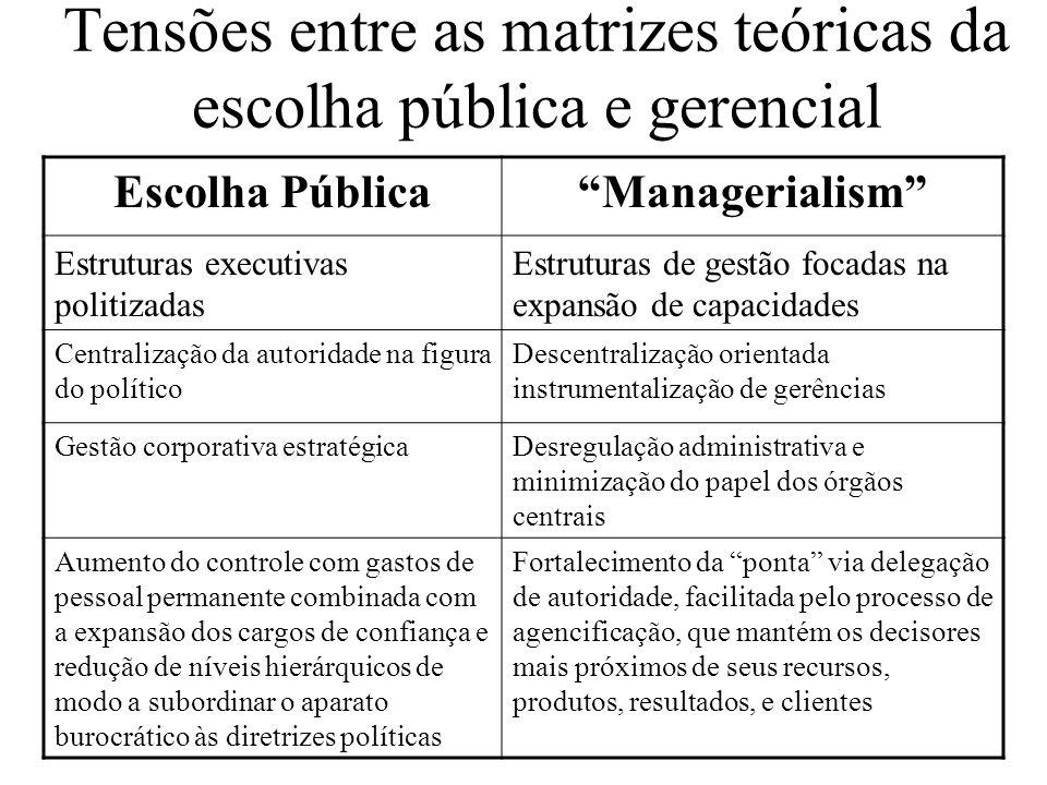 Tensões entre as matrizes teóricas da escolha pública e gerencial Escolha PúblicaManagerialism Estruturas executivas politizadas Estruturas de gestão