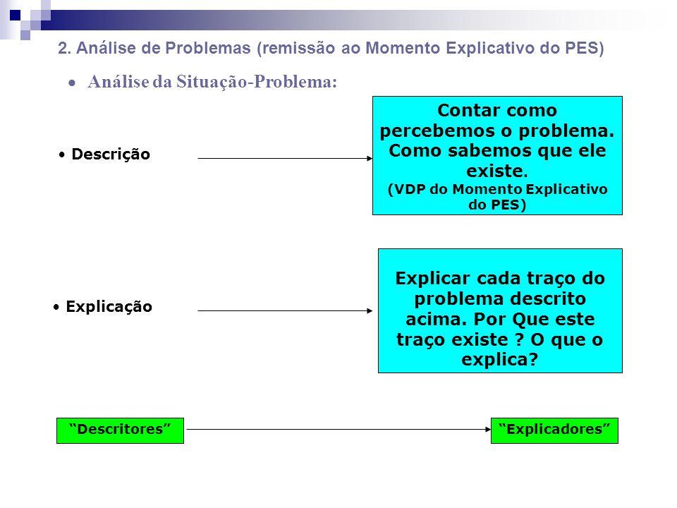 Contar como percebemos o problema. Como sabemos que ele existe. (VDP do Momento Explicativo do PES) Explicar cada traço do problema descrito acima. Po