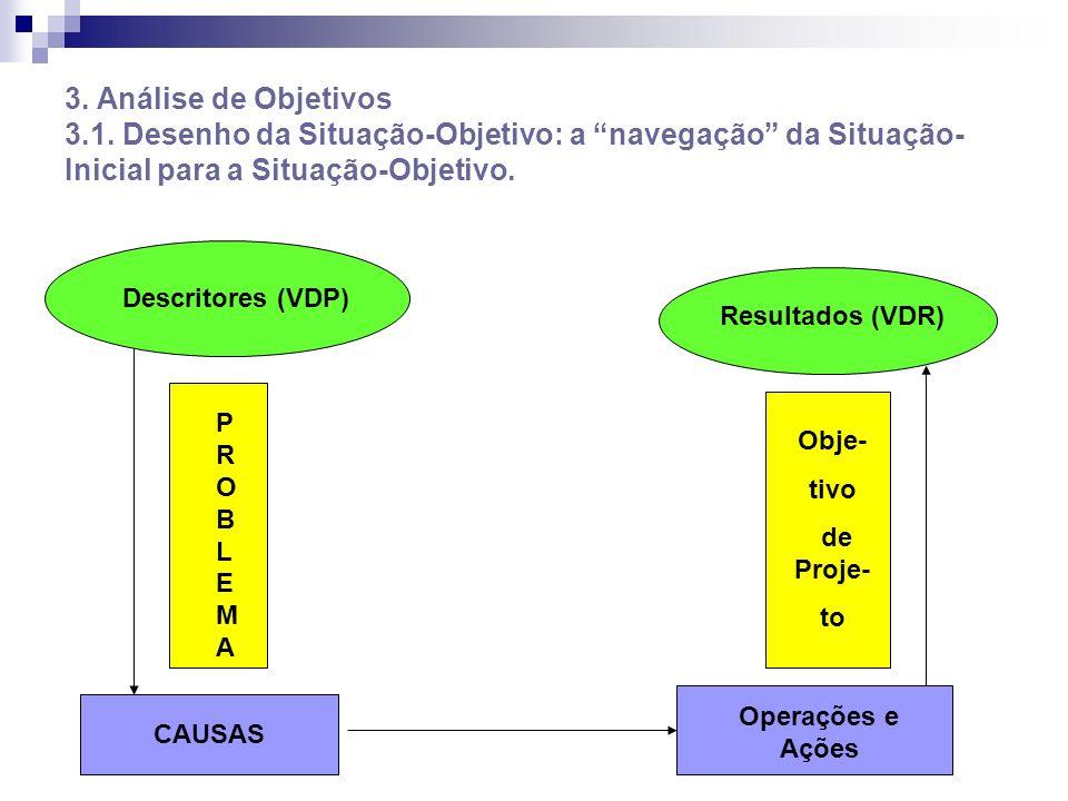3. Análise de Objetivos 3.1. Desenho da Situação-Objetivo: a navegação da Situação- Inicial para a Situação-Objetivo. PROBLEMAPROBLEMA CAUSAS Descrito