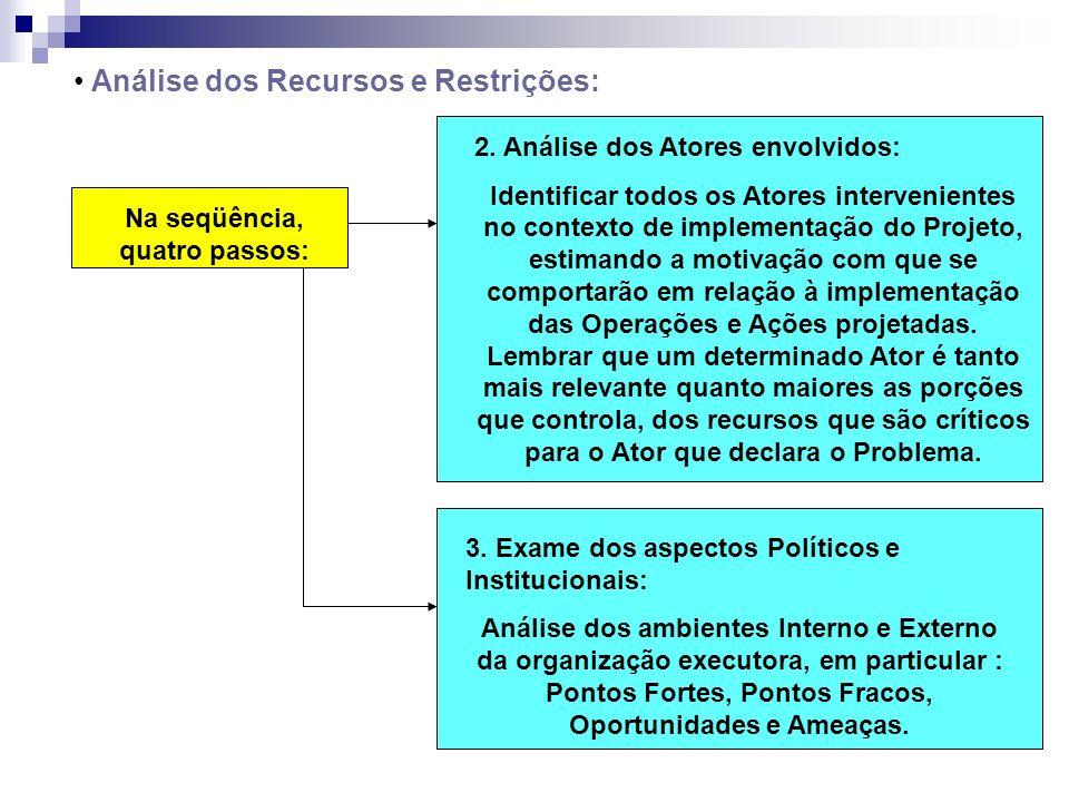 Análise dos Recursos e Restrições: Na seqüência, quatro passos: 2. Análise dos Atores envolvidos: Identificar todos os Atores intervenientes no contex