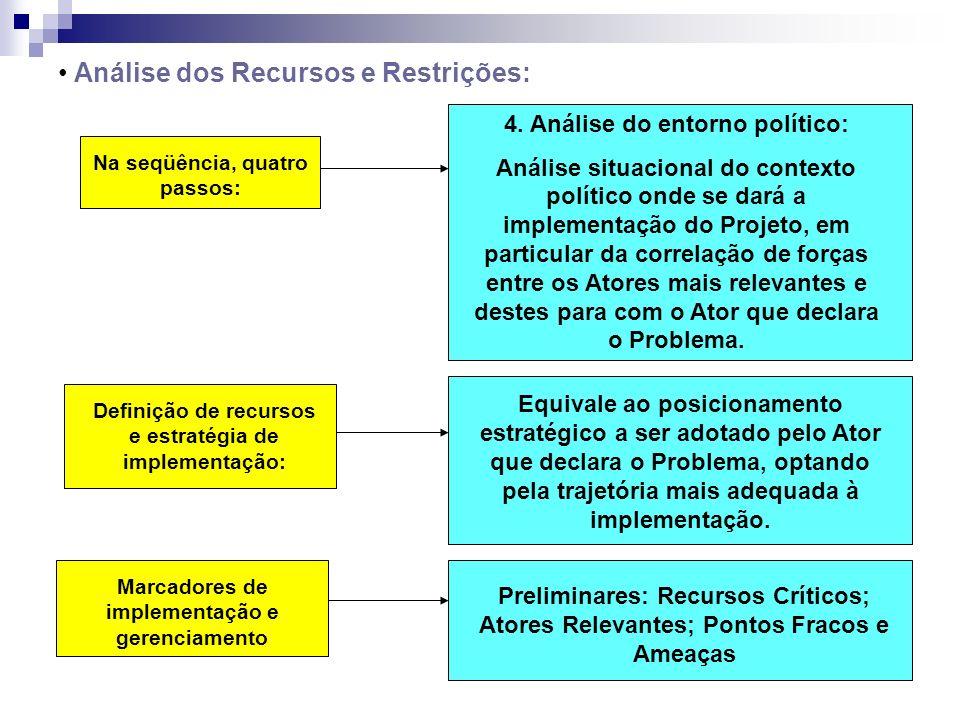 Análise dos Recursos e Restrições: Na seqüência, quatro passos: 4. Análise do entorno político: Análise situacional do contexto político onde se dará