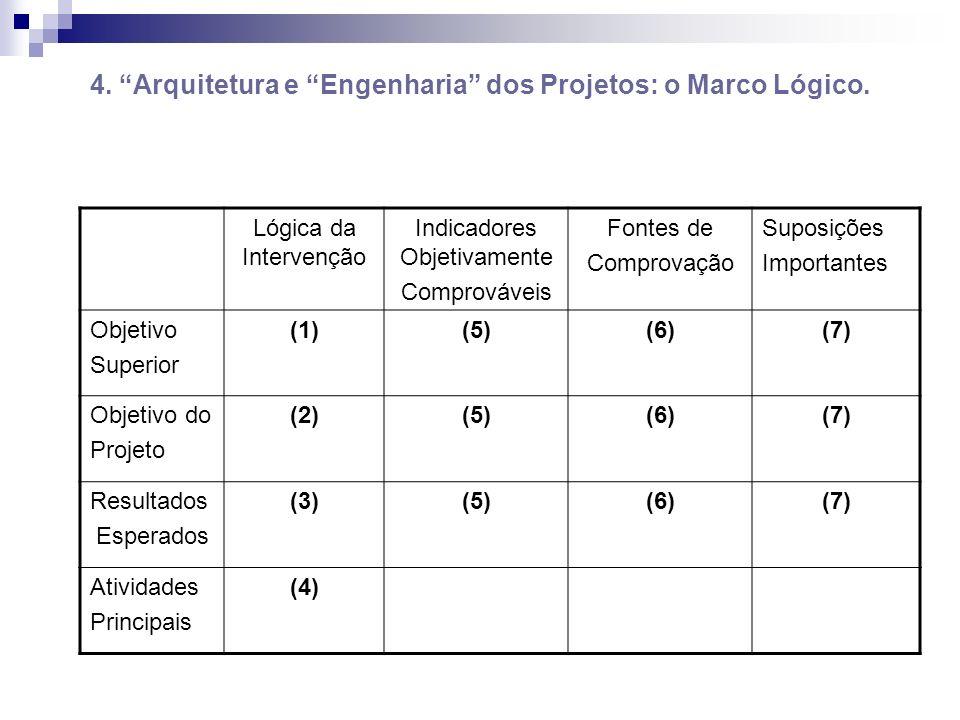 4. Arquitetura e Engenharia dos Projetos: o Marco Lógico. Lógica da Intervenção Indicadores Objetivamente Comprováveis Fontes de Comprovação Suposiçõe