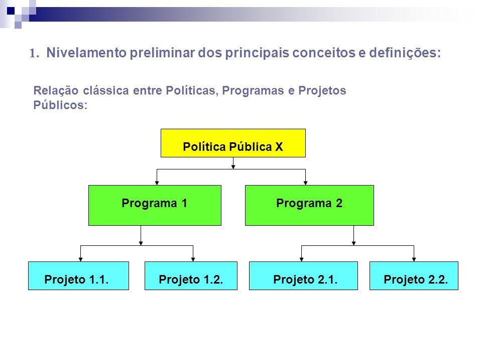 1. Nivelamento preliminar dos principais conceitos e definições: Relação clássica entre Políticas, Programas e Projetos Públicos: Política Pública X P