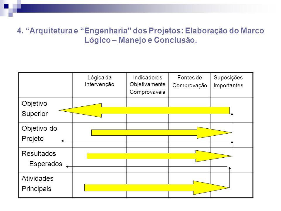 4. Arquitetura e Engenharia dos Projetos: Elaboração do Marco Lógico – Manejo e Conclusão. Lógica da Intervenção Indicadores Objetivamente Comprovávei