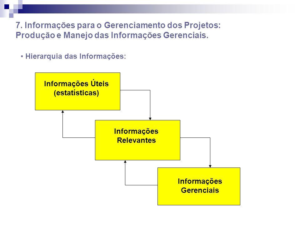 7. Informações para o Gerenciamento dos Projetos: Produção e Manejo das Informações Gerenciais. Hierarquia das Informações: Informações Úteis (estatís