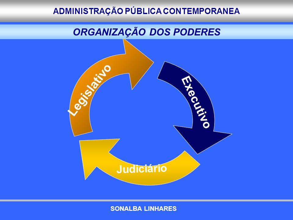 ADMINISTRAÇÃO PÚBLICA CONTEMPORANEA O Decreto-lei 200/67 c) O Decreto-lei 200/67 PREMISSAS PREMISSAS Iniciativa privada mais eficiente que o serviço público Iniciativa privada mais eficiente que o serviço público Definir diretrizes gerais para o funcionamento (impossível legislar em detalhes) Definir diretrizes gerais para o funcionamento (impossível legislar em detalhes) DECLARAÇÃO DE PRINCIPIOS DECLARAÇÃO DE PRINCIPIOS Planejamento Planejamento Coordenação Coordenação Descentralização Descentralização Delegação de competência Delegação de competência Controle Controle Supervisão Supervisão AS REFORMAS EXPERIMENTADAS SONALBA LINHARES