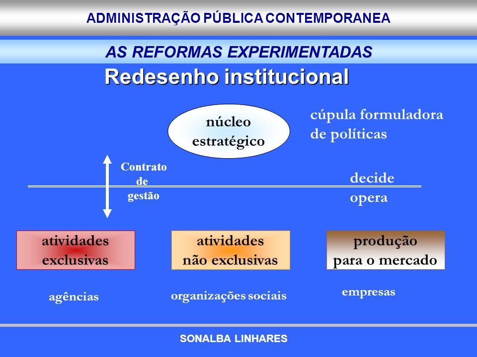 ADMINISTRAÇÃO PÚBLICA CONTEMPORANEA núcleo estratégico atividades exclusivas atividades não exclusivas produção para o mercado decide opera cúpula for