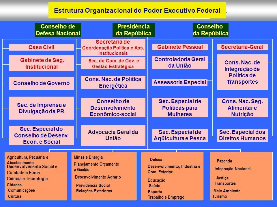 ADMINISTRAÇÃO PÚBLICA CONTEMPORANEA Estrutura Organizacional do Poder Executivo Federal Casa Civil Secretaria-Geral Advocacia Geral da União Gabinete