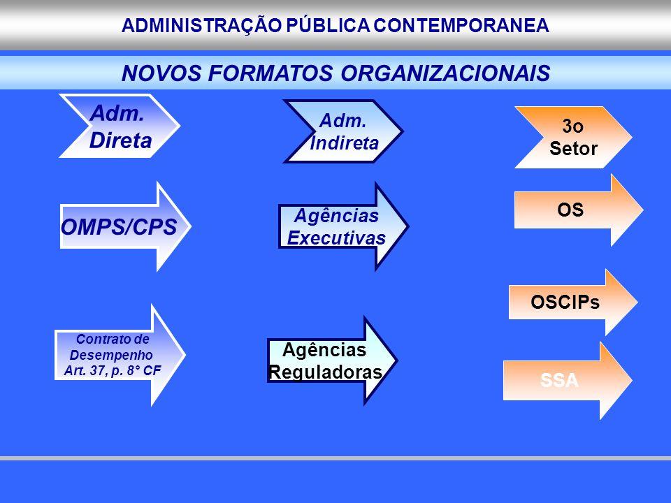 ADMINISTRAÇÃO PÚBLICA CONTEMPORANEA OS OSCIPs SSA 3o Setor Adm. Direta OMPS/CPS Adm. Indireta Agências Executivas Agências Reguladoras Contrato de Des