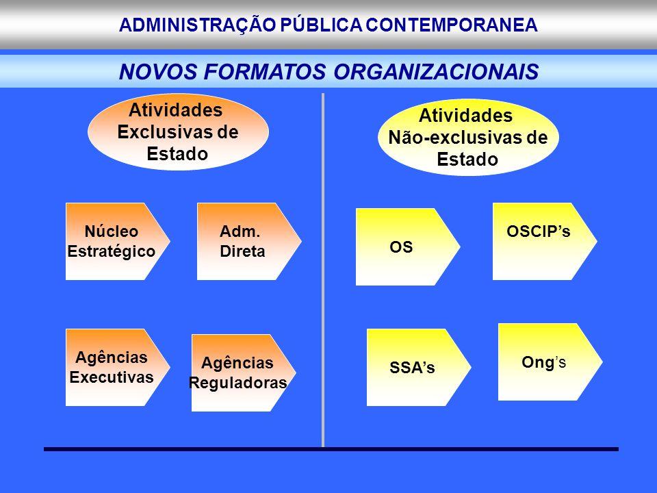 ADMINISTRAÇÃO PÚBLICA CONTEMPORANEA Atividades Exclusivas de Estado Atividades Não-exclusivas de Estado Núcleo Estratégico Agências Executivas Adm. Di