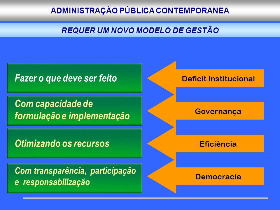 ADMINISTRAÇÃO PÚBLICA CONTEMPORANEA Fazer o que deve ser feito Com capacidade de formulação e implementação Otimizando os recursos Com transparência,