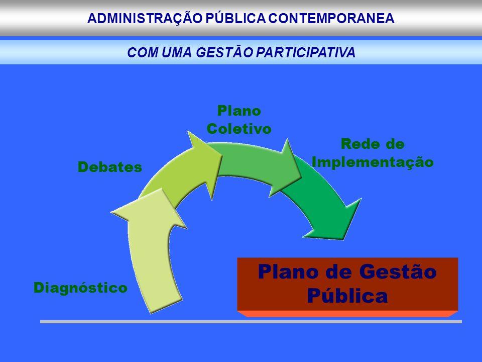 ADMINISTRAÇÃO PÚBLICA CONTEMPORANEA Plano de Gestão Pública Diagnóstico Debates Plano Coletivo Rede de Implementação COM UMA GESTÃO PARTICIPATIVA