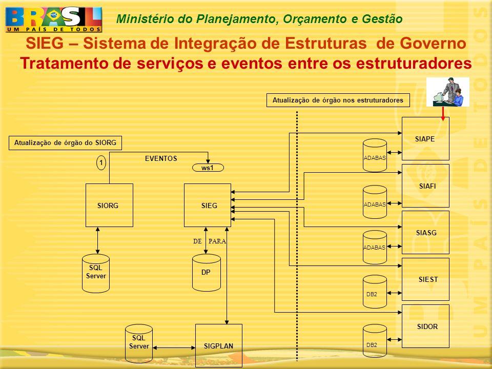 Ministério do Planejamento, Orçamento e Gestão SIEG – Sistema de Integração de Estruturas de Governo Tratamento de serviços e eventos entre os estrutu