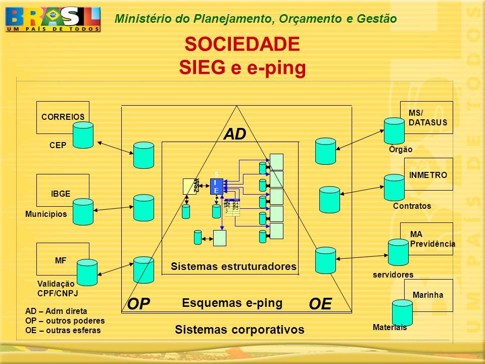 Ministério do Planejamento, Orçamento e Gestão SOCIEDADE SIEG e e-ping WS2 SIEGSIEG D1 D2 D3D3 P1 P2 P3 Sistemas corporativos Esquemas e-ping CEP Vali
