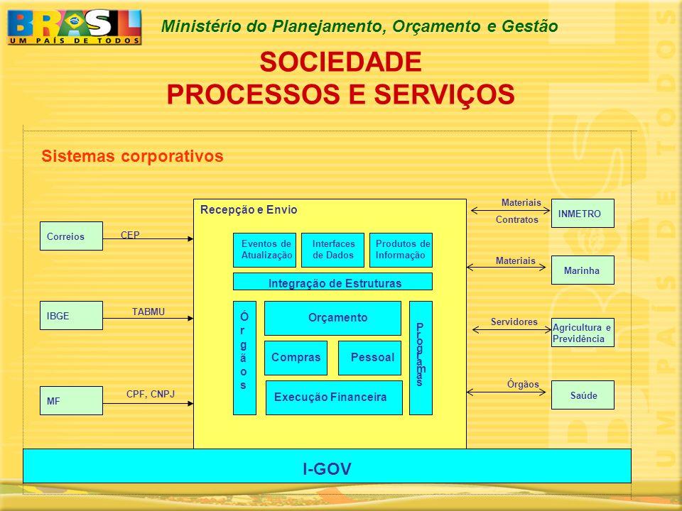 Ministério do Planejamento, Orçamento e Gestão Sistemas corporativos Execução Financeira Pessoal Eventos de Atualização ProgramasProgramas Orçamento C