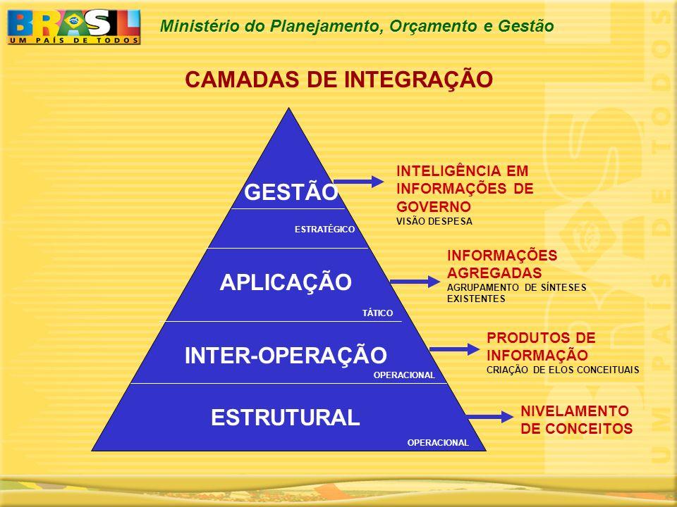 Ministério do Planejamento, Orçamento e Gestão CAMADAS DE INTEGRAÇÃO ESTRUTURAL NIVELAMENTO DE CONCEITOS OPERACIONAL INTER-OPERAÇÃO PRODUTOS DE INFORM