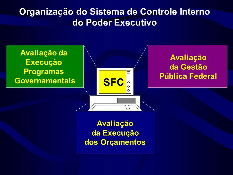 Organização do Sistema de Controle Interno do Poder Executivo Avaliação da Execução Programas Governamentais Avaliação da Gestão Pública Federal SFC Avaliação da Execução dos Orçamentos
