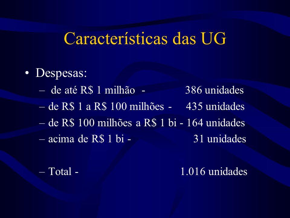 Resultado 1999/2000 Estrato 1999 2000Incremento 1 91 162 78% 2 131 102 -22% 3 164 173 5,5% 4 127 76 -40% Total 513 513