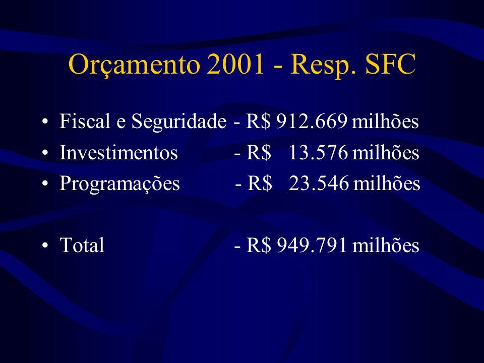 Grupo Despesa - R$ milhões Correntes 304.432 –Pessoal 59.483 –Juros e encargos dívida 70.299 –Outras 174.649 Capital 640.769 –Investimentos 18.269 –In