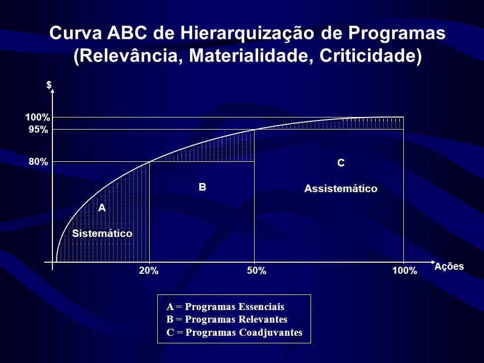 Curva ABC de Hierarquização de Programas (Relevância, Materialidade, Criticidade)