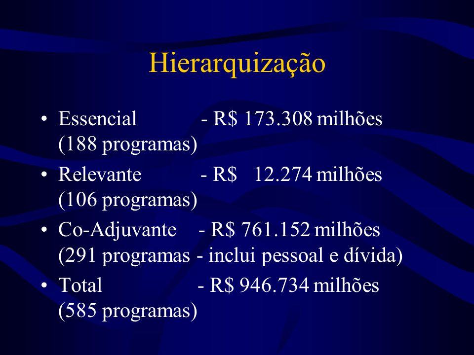 Hierarquização Essencial - R$ 173.308 milhões (188 programas) Relevante - R$ 12.274 milhões (106 programas) Co-Adjuvante - R$ 761.152 milhões (291 programas - inclui pessoal e dívida) Total - R$ 946.734 milhões (585 programas)