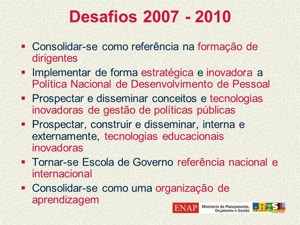 Desafios 2007 - 2010 Consolidar-se como referência na formação de dirigentes Implementar de forma estratégica e inovadora a Política Nacional de Desen