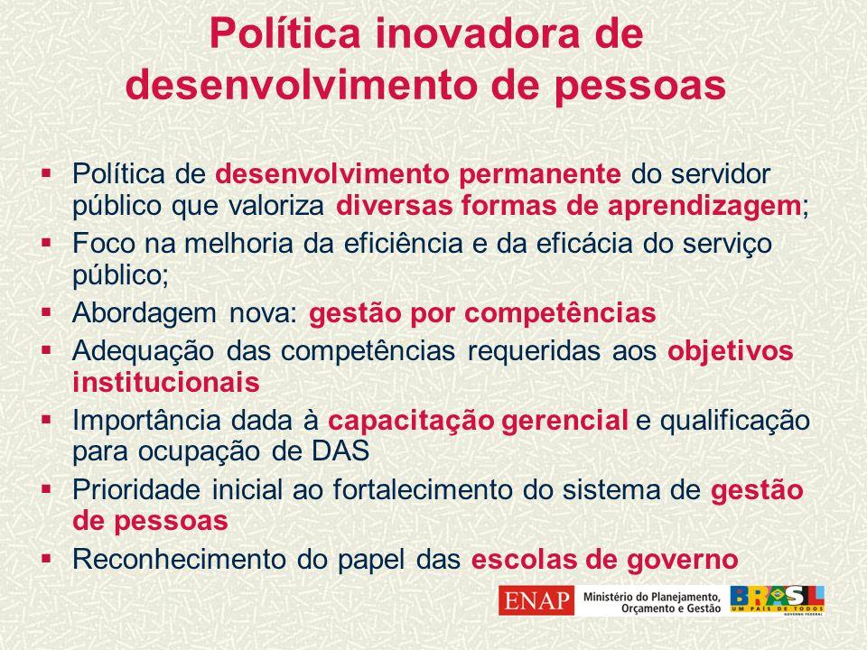 Política inovadora de desenvolvimento de pessoas Política de desenvolvimento permanente do servidor público que valoriza diversas formas de aprendizag