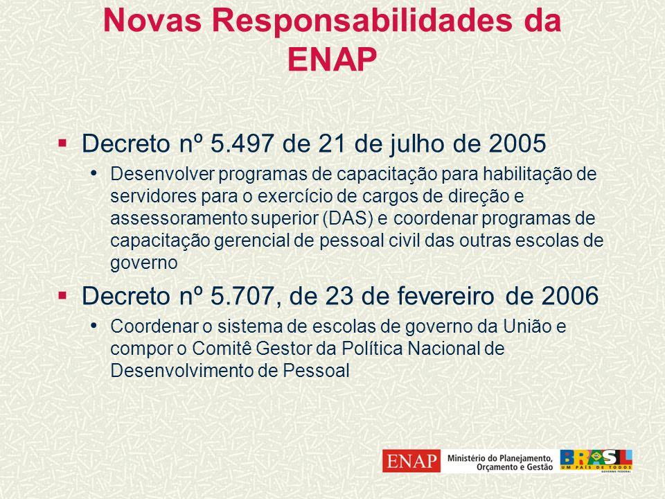 Novas Responsabilidades da ENAP Decreto nº 5.497 de 21 de julho de 2005 Desenvolver programas de capacitação para habilitação de servidores para o exe