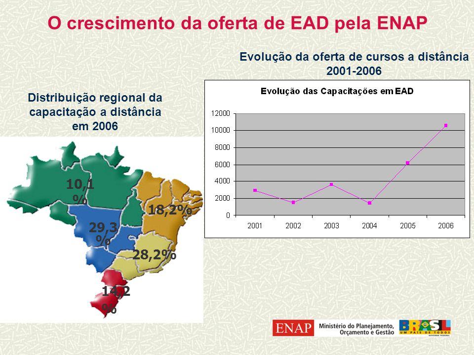 10,1 % 18,2% 29,3 % 28,2% 14,2 % O crescimento da oferta de EAD pela ENAP Distribuição regional da capacitação a distância em 2006 Evolução da oferta