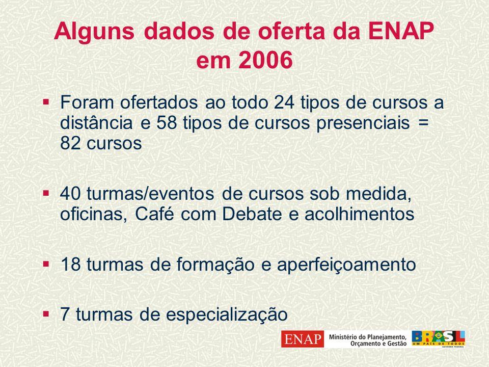 Alguns dados de oferta da ENAP em 2006 Foram ofertados ao todo 24 tipos de cursos a distância e 58 tipos de cursos presenciais = 82 cursos 40 turmas/e