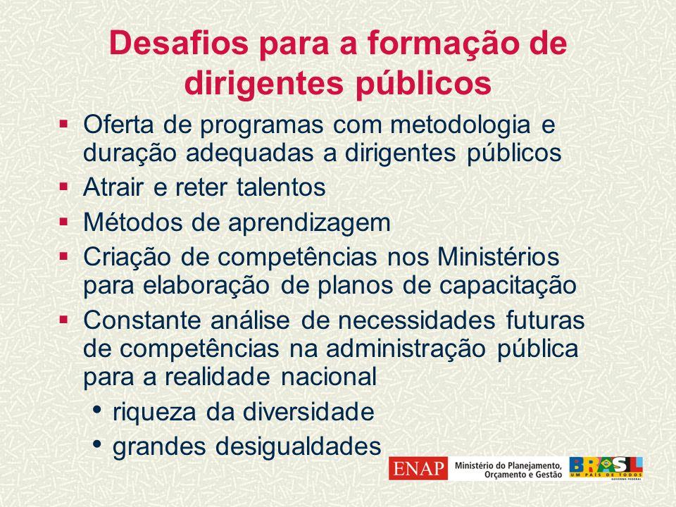 Desafios para a formação de dirigentes públicos Oferta de programas com metodologia e duração adequadas a dirigentes públicos Atrair e reter talentos