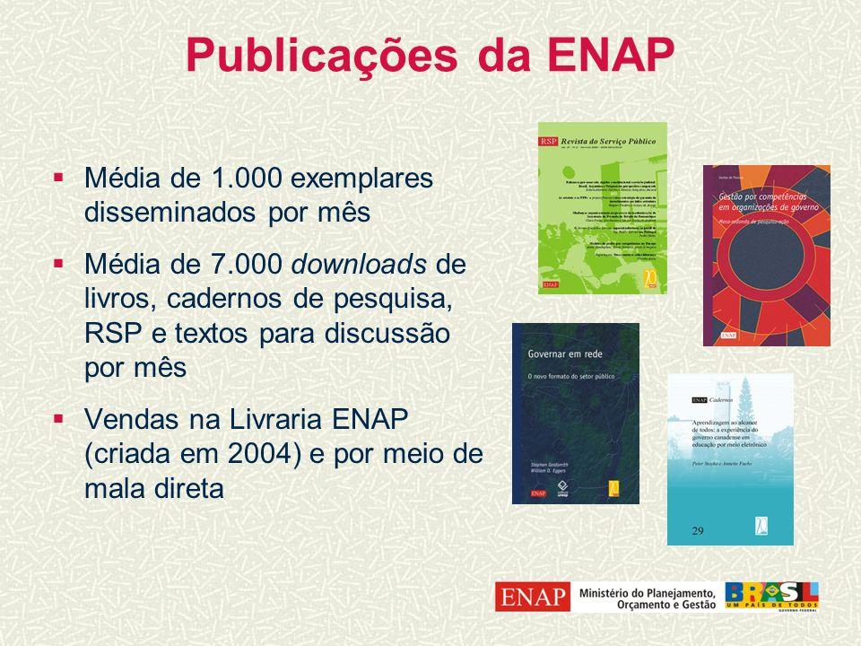 Publicações da ENAP Média de 1.000 exemplares disseminados por mês Média de 7.000 downloads de livros, cadernos de pesquisa, RSP e textos para discuss