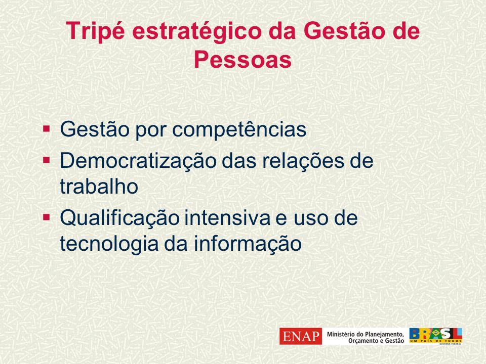 Tripé estratégico da Gestão de Pessoas Gestão por competências Democratização das relações de trabalho Qualificação intensiva e uso de tecnologia da i