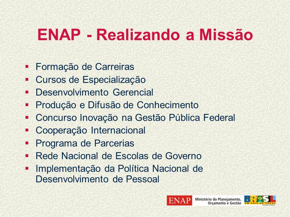 ENAP - Realizando a Missão Formação de Carreiras Cursos de Especialização Desenvolvimento Gerencial Produção e Difusão de Conhecimento Concurso Inovaç