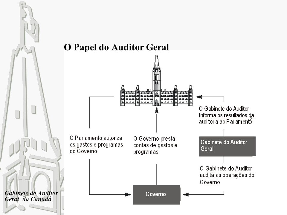 Gabinete do Auditor Geral do Canadá O Papel do Auditor Geral