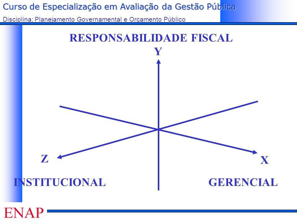 Curso de Especialização em Avaliação da Gestão Pública Disciplina: Planejamento Governamental e Orçamento Público RESPONSABILIDADE FISCAL GERENCIALINSTITUCIONAL Y Z X