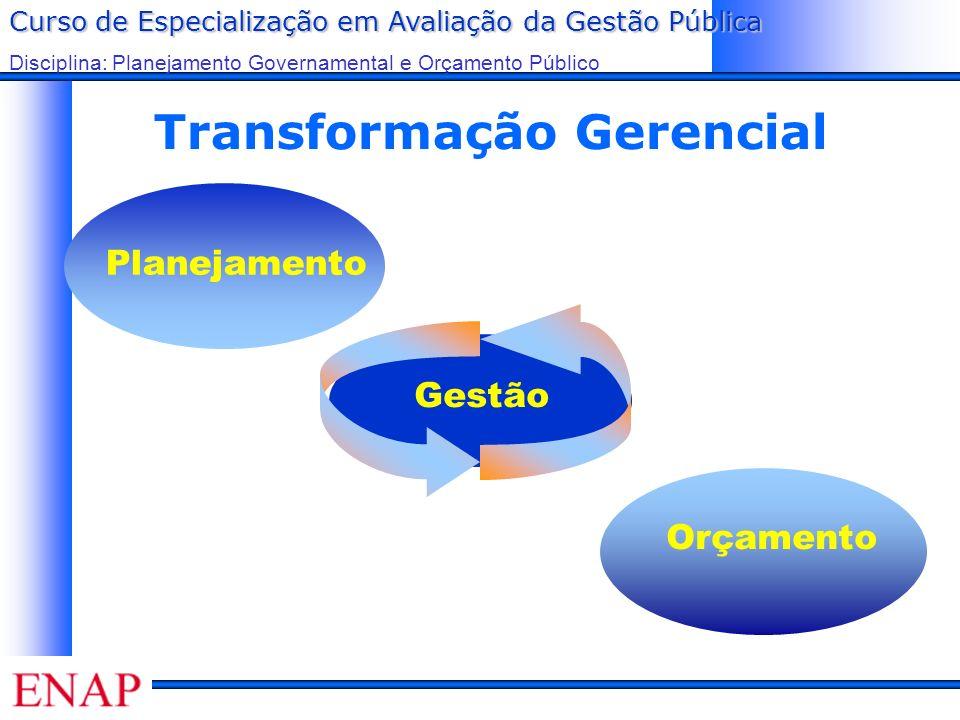 Curso de Especialização em Avaliação da Gestão Pública Disciplina: Planejamento Governamental e Orçamento Público Transformação Gerencial Planejamento Gestão Orçamento