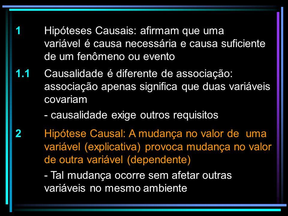 1 Hipóteses Causais: afirmam que uma variável é causa necessária e causa suficiente de um fenômeno ou evento 1.1 Causalidade é diferente de associação