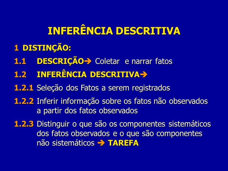 INFERÊNCIA DESCRITIVA 1DISTINÇÃO: 1.1DESCRIÇÃO Coletar e narrar fatos 1.2INFERÊNCIA DESCRITIVA 1.2INFERÊNCIA DESCRITIVA 1.2.1Seleção dos Fatos a serem