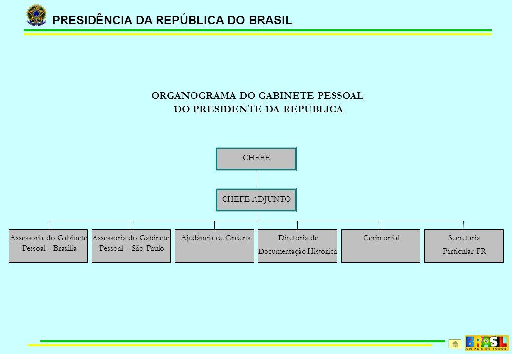 PRESIDÊNCIA DA REPÚBLICA DO BRASIL ORGANOGRAMA DO GABINETE PESSOAL DO PRESIDENTE DA REPÚBLICA Assessoria do Gabinete Pessoal - Brasília Assessoria do