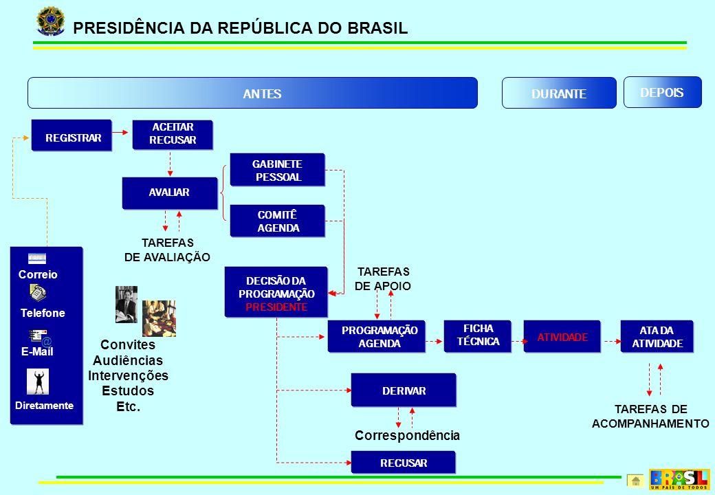 PRESIDÊNCIA DA REPÚBLICA DO BRASIL AVALIAR GABINETE PESSOAL FICHA TÉCNICA ATIVIDADE ATA DA ATIVIDADE TAREFAS DE ACOMPANHAMENTO DECISÃO DA PROGRAMAÇÃO PRESIDENTE Convites Audiências Intervenções Estudos Etc.