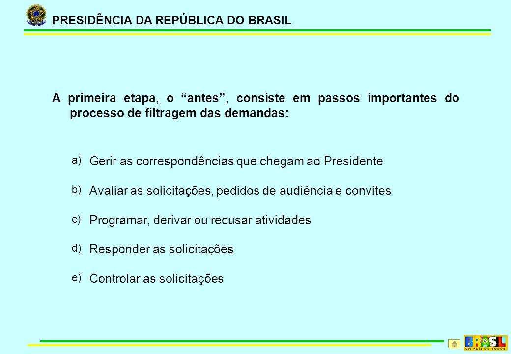 PRESIDÊNCIA DA REPÚBLICA DO BRASIL A primeira etapa, o antes, consiste em passos importantes do processo de filtragem das demandas: a) Gerir as corres