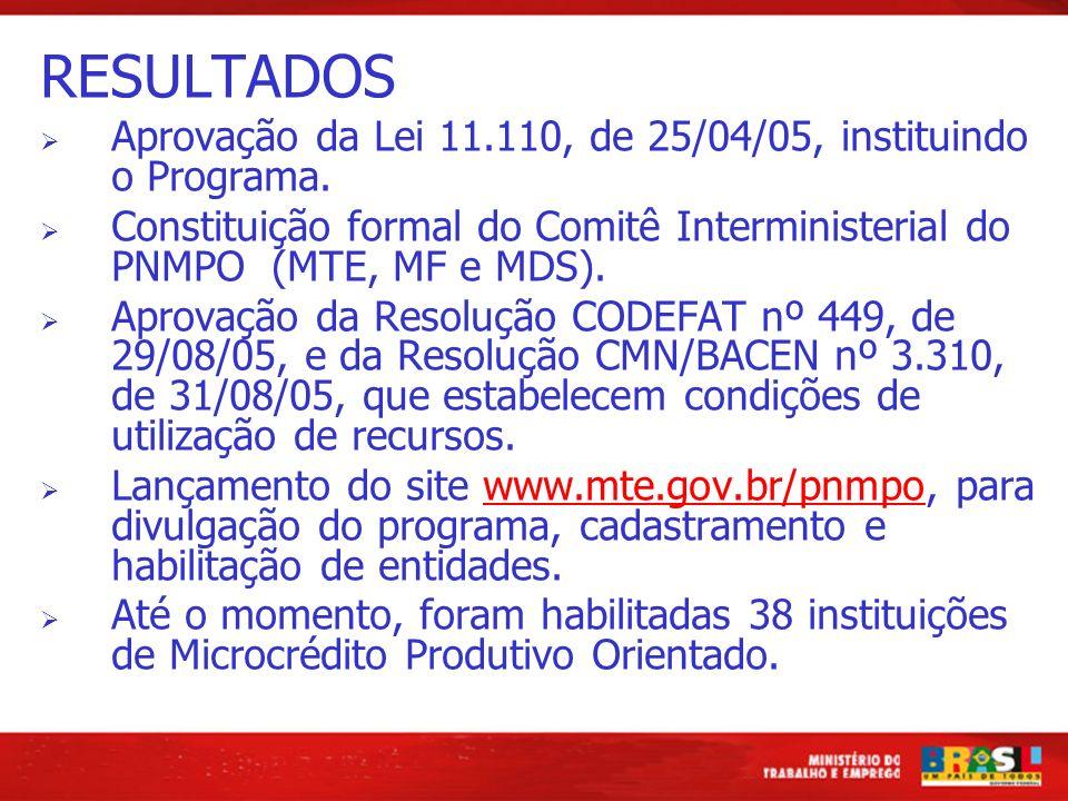 RESULTADOS Aprovação da Lei 11.110, de 25/04/05, instituindo o Programa. Constituição formal do Comitê Interministerial do PNMPO (MTE, MF e MDS). Apro