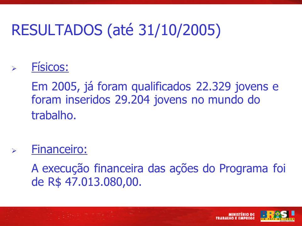 RESULTADOS (até 31/10/2005) Físicos: Em 2005, já foram qualificados 22.329 jovens e foram inseridos 29.204 jovens no mundo do trabalho.