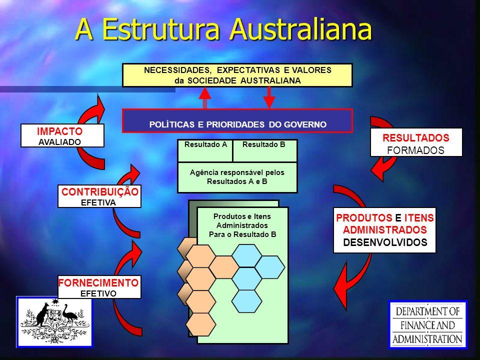 A Estrutura Australiana POLÍTICAS E PRIORIDADES DO GOVERNO Resultado A Resultado B Agência responsável pelos Resultados A e B RESULTADOS FORMADOS PROD