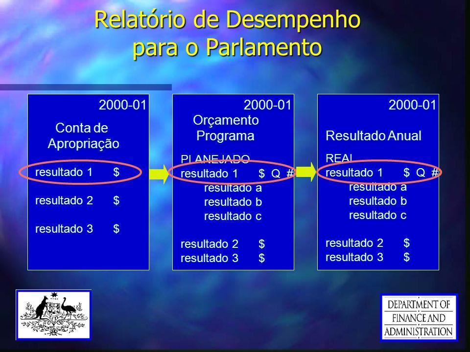 Relatório de Desempenho para o Parlamento 2000-01 Conta de Apropriação Resultado Anual 2000-01 resultado 1 $ resultado 2 $ resultado 3 $ Orçamento Pro