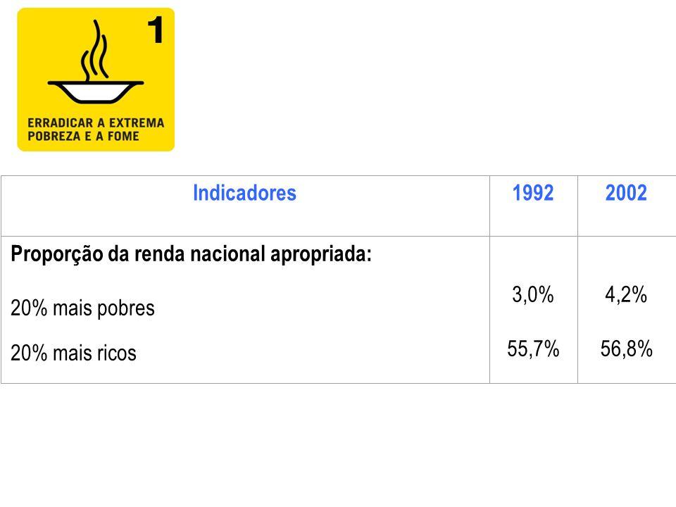 Indicadores19922002 Proporção da renda nacional apropriada: 20% mais pobres 20% mais ricos 3,0% 55,7% 4,2% 56,8%