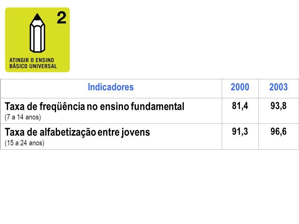 Indicadores20002003 Taxa de freqüência no ensino fundamental (7 a 14 anos) 81,493,8 Taxa de alfabetização entre jovens (15 a 24 anos) 91,396,6